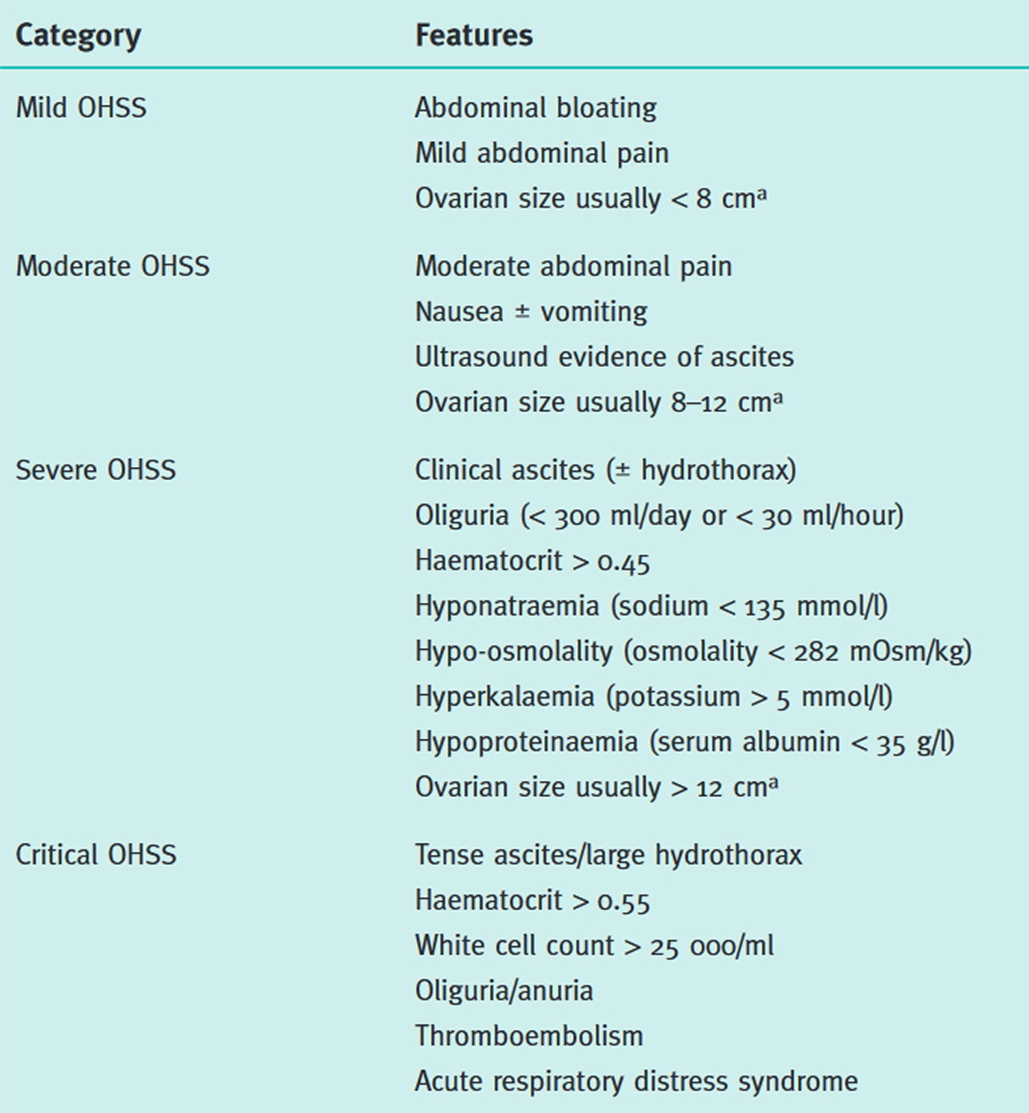 Proposed classification of OHSS severity