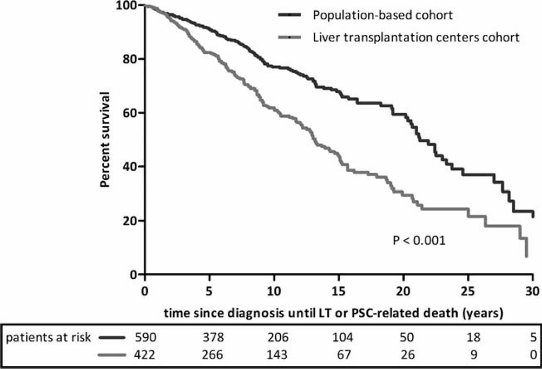 Primary sclerosing cholangitis life expectancy