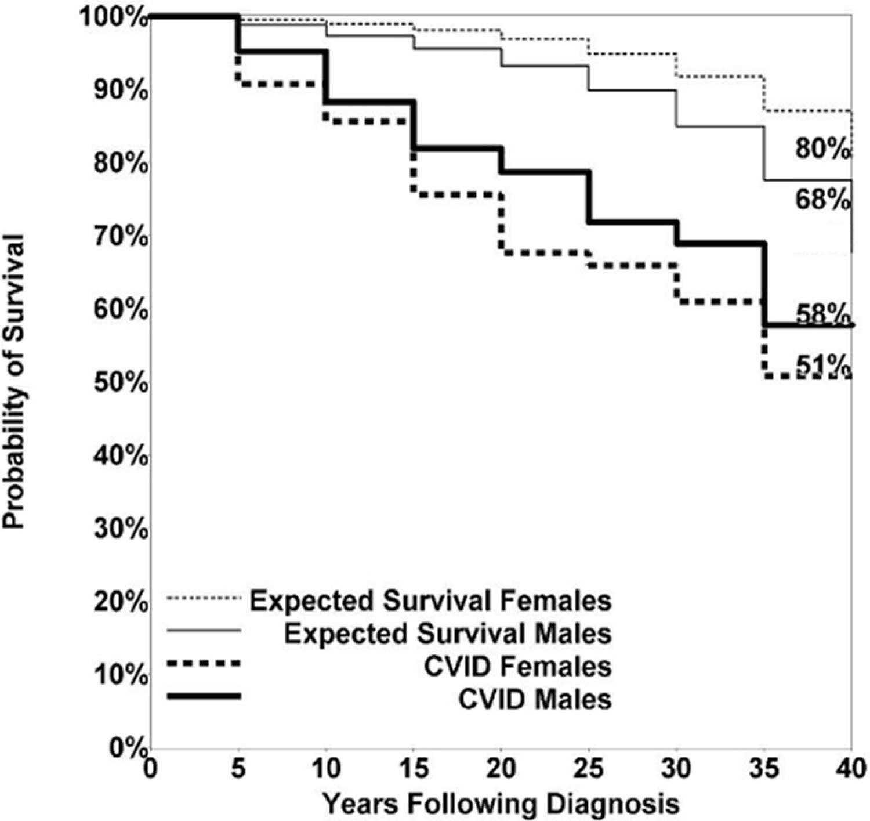 CVID Life expectancy