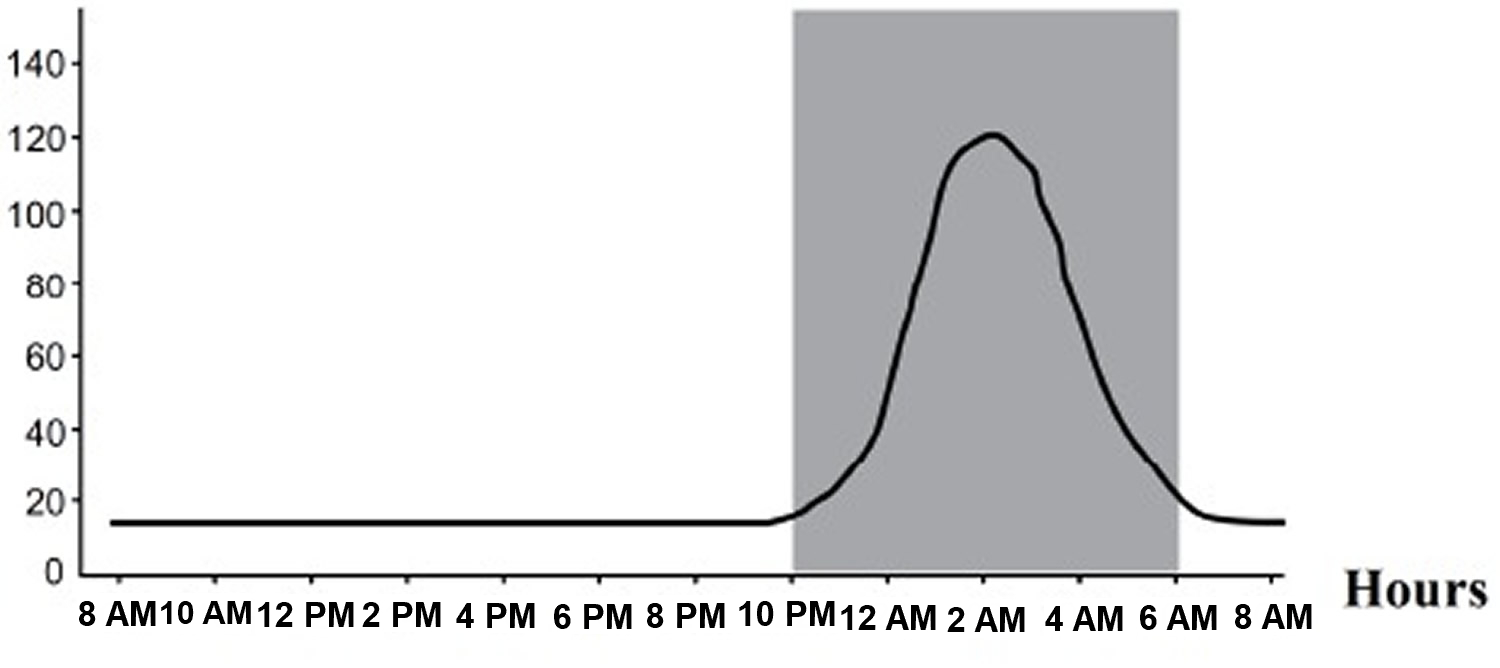 melatonin plasma concentrations - circadian profile