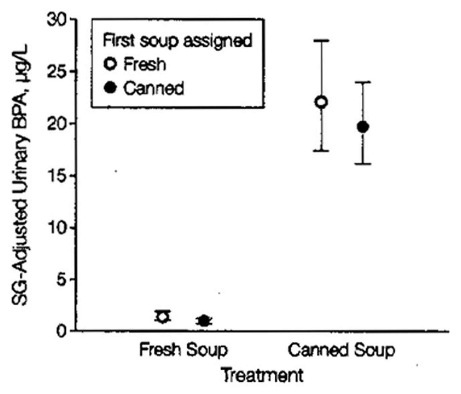Urinary Bisphenol A Concentration After a Week of Canned Soup Consumption