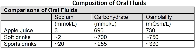 Composition of Oral Fluids