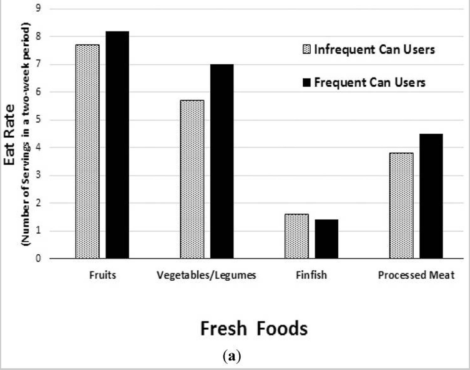 fresh foods consumption between canned food and non-canned food users