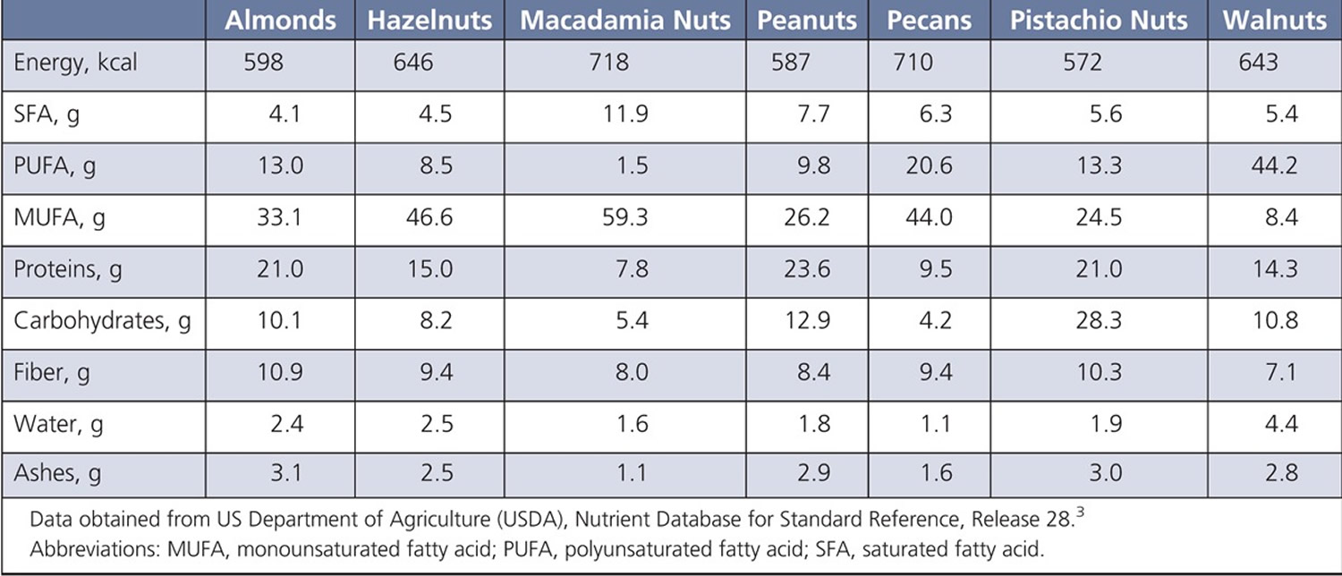 Pistachio nuts nutritional value compared with other nuts