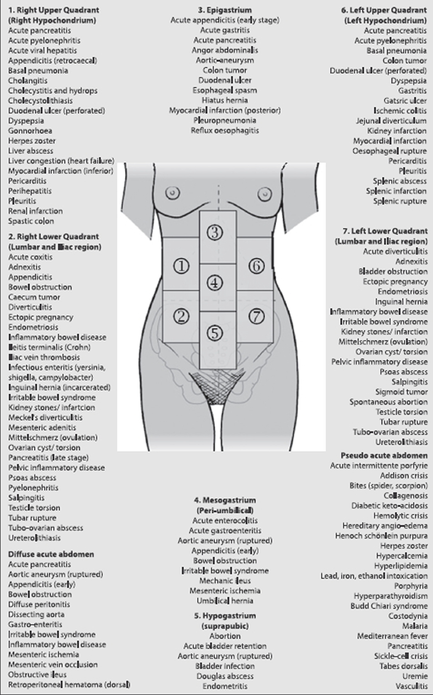 acute abdominal pain causes