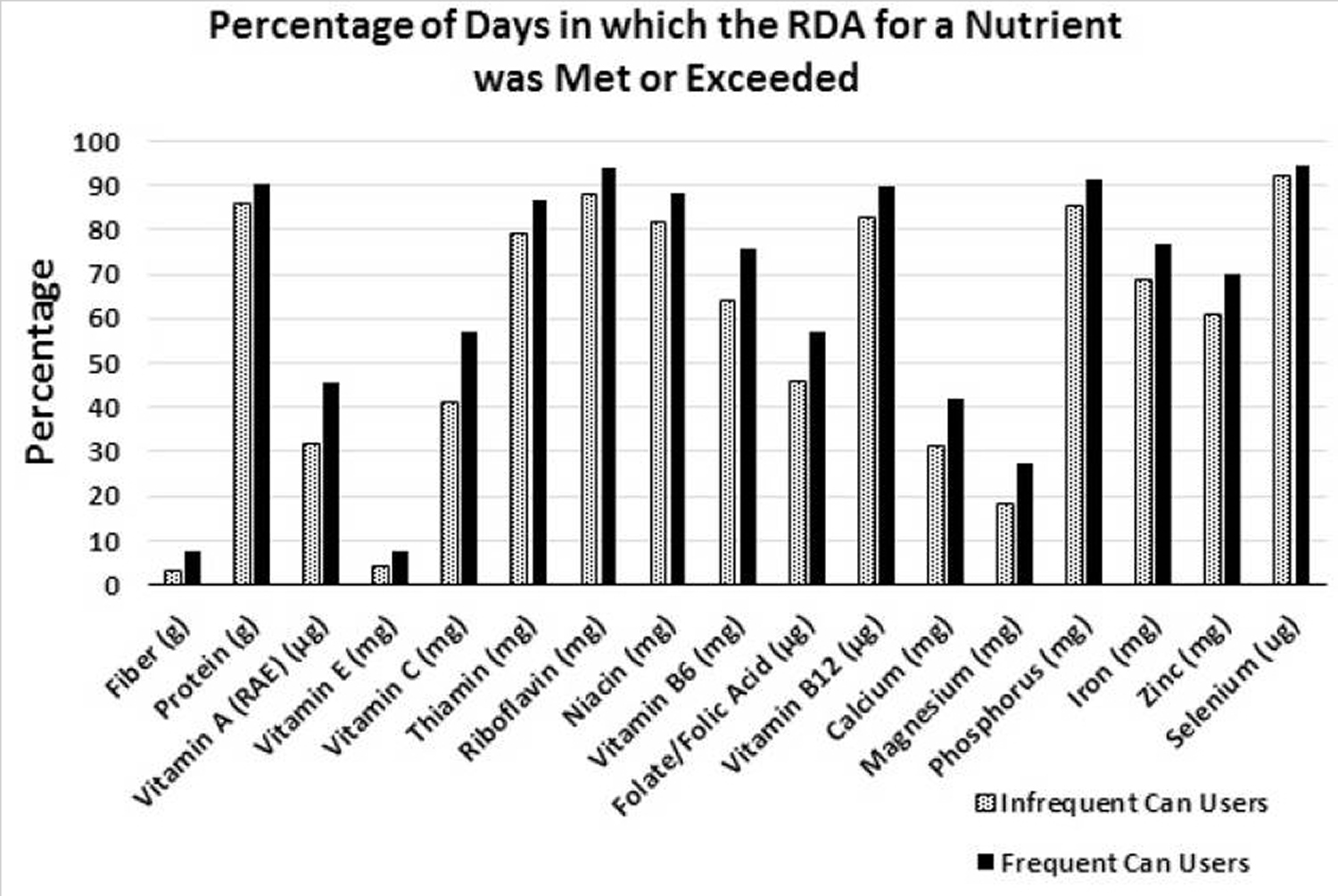 days the canned food and non-canned food users exceeded the Recommended Dietary Allowance for different nutrients