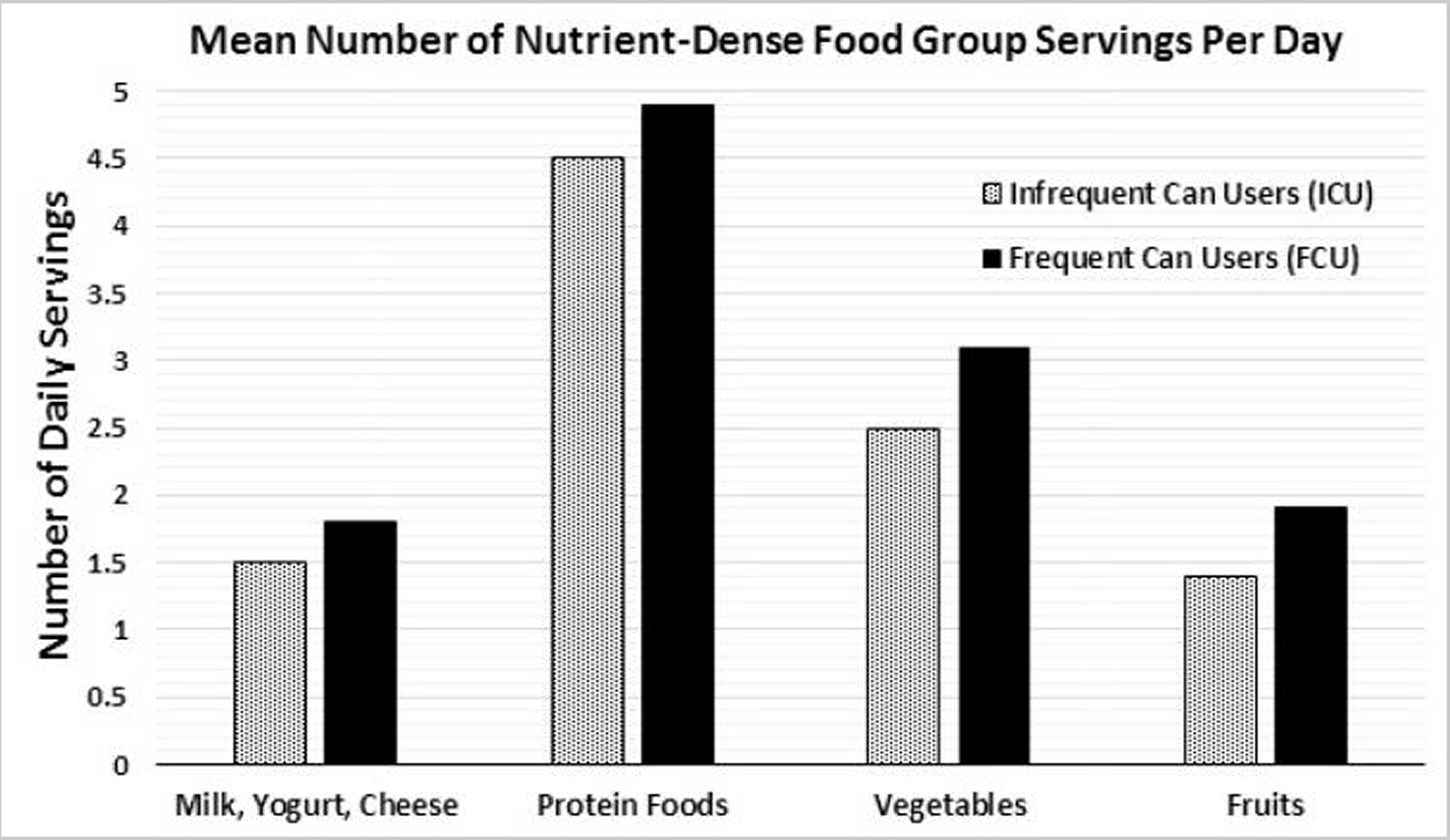 Mean number of nutrient-dense food group servings per day among canned foods and non-canned food users