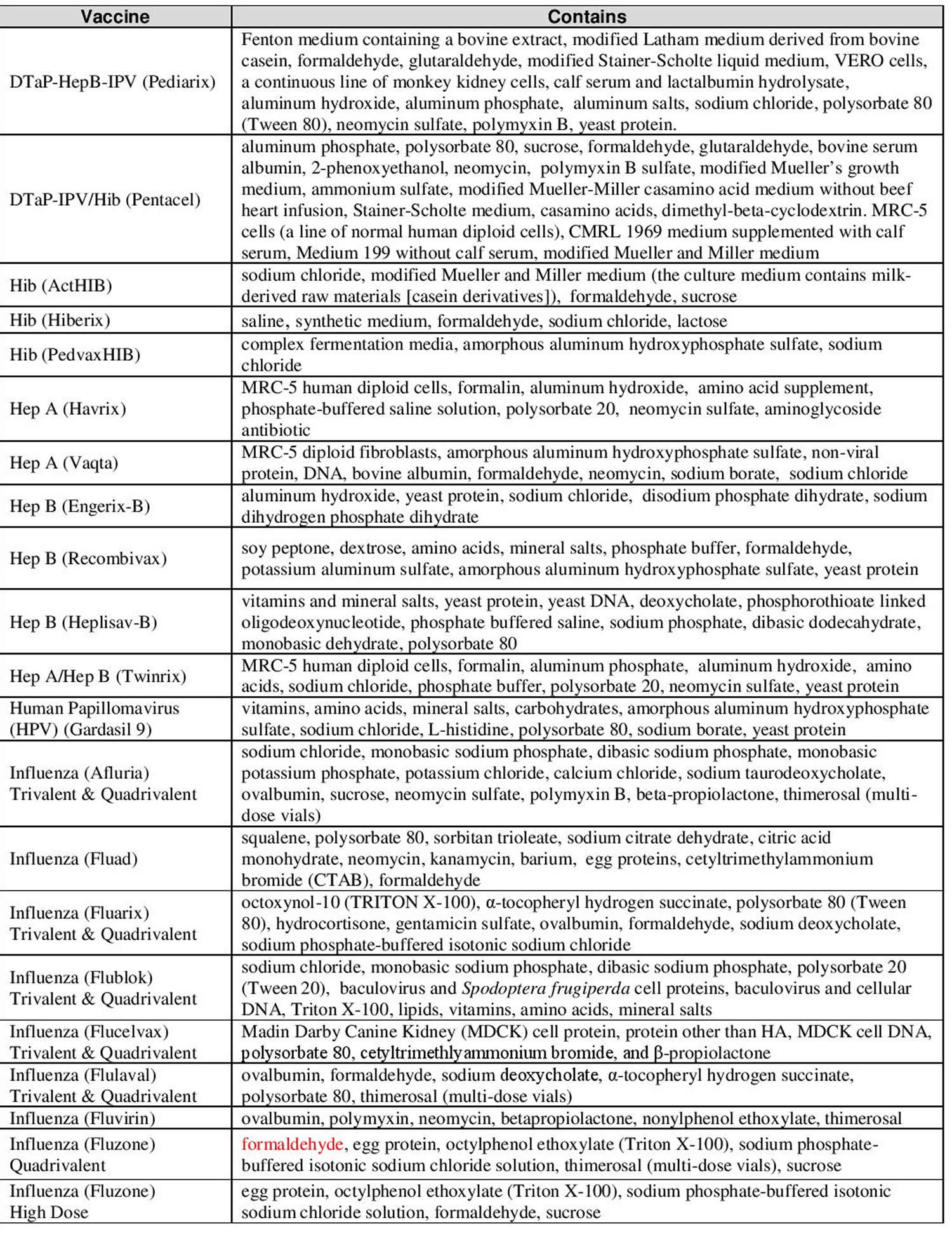Vaccine ingredients