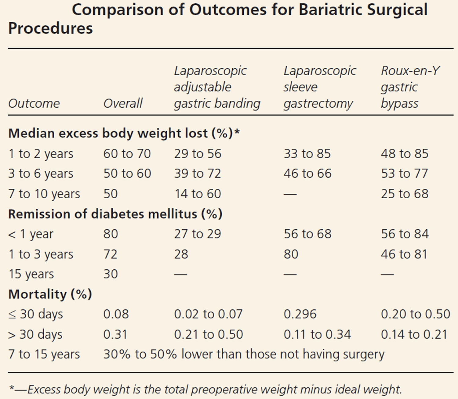 comparison of outcomes for bariatric surgical procedures