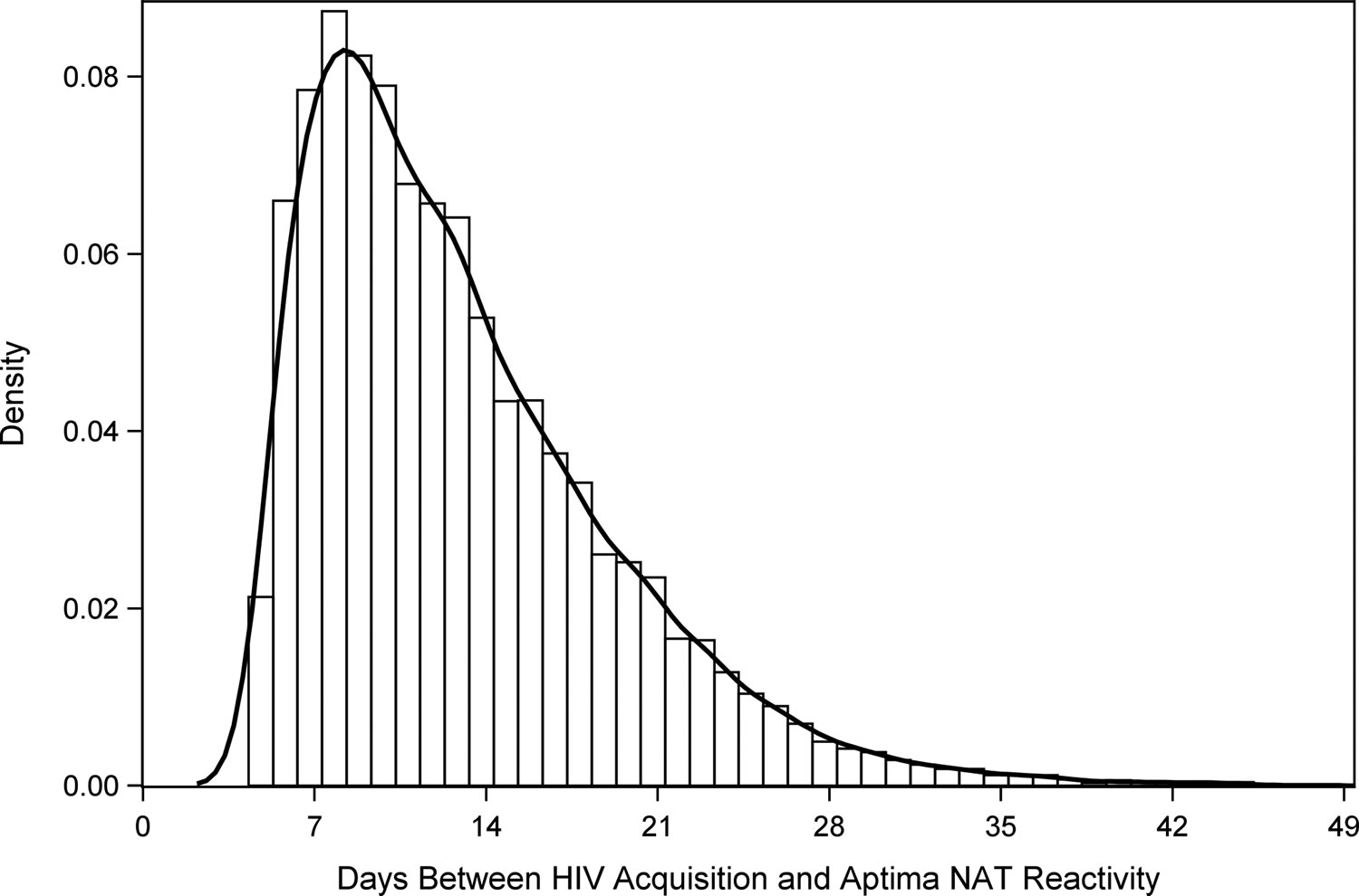 days-between-HIV-acquisition-and-Aptima-NAT-reactivity