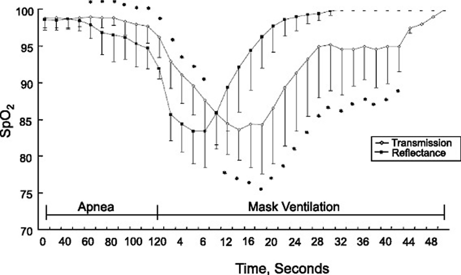 response time of pulse oximetry