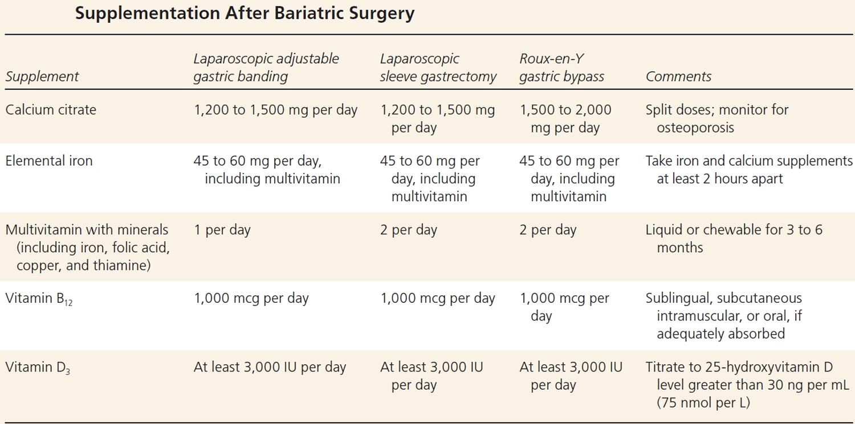 Supplementation After Weight Loss Surgery