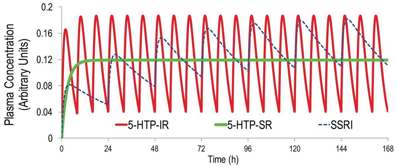 5-HTP pharmacokinetics simulation