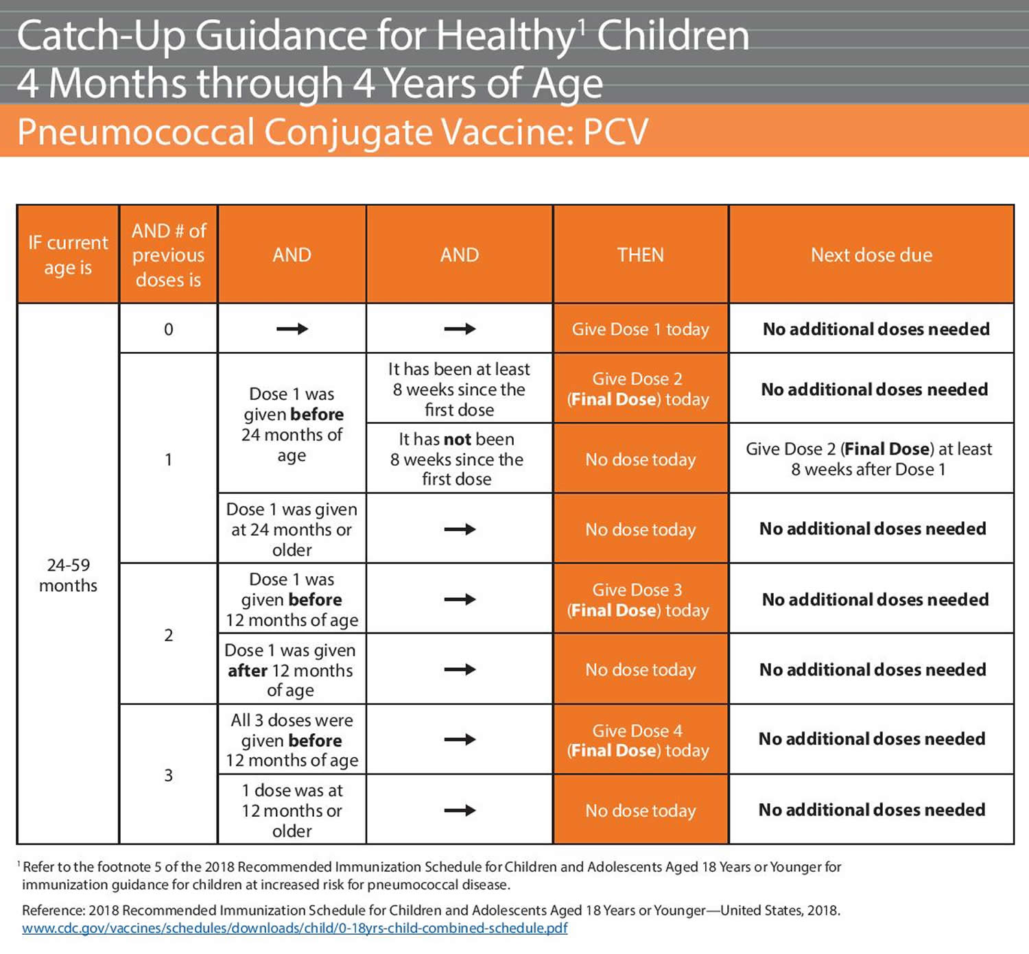 Pneumococcal vaccine Catch-Up Guidance for Healthy Children 4 Months to 4 Years of Age