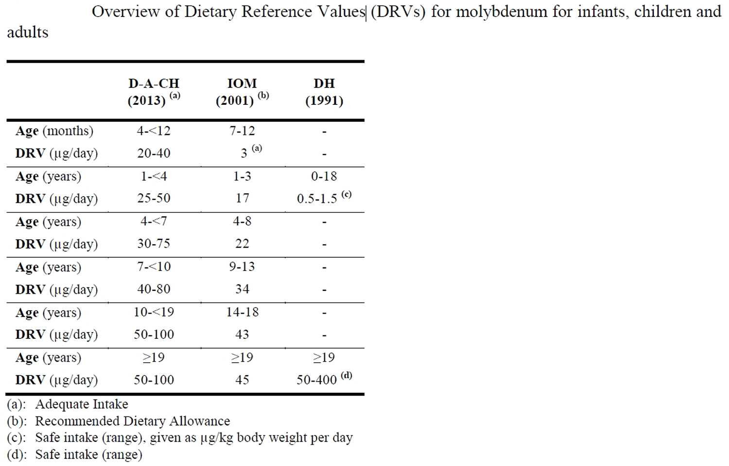 molybdenum dietary reference values