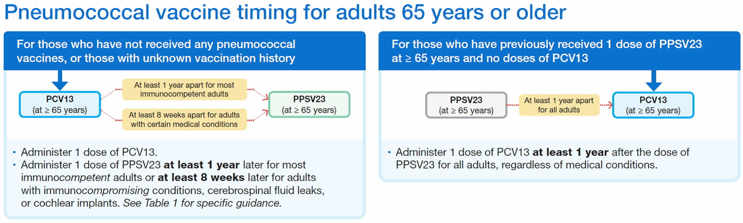 Pneumococcal vaccine timing for adults 65 years or older