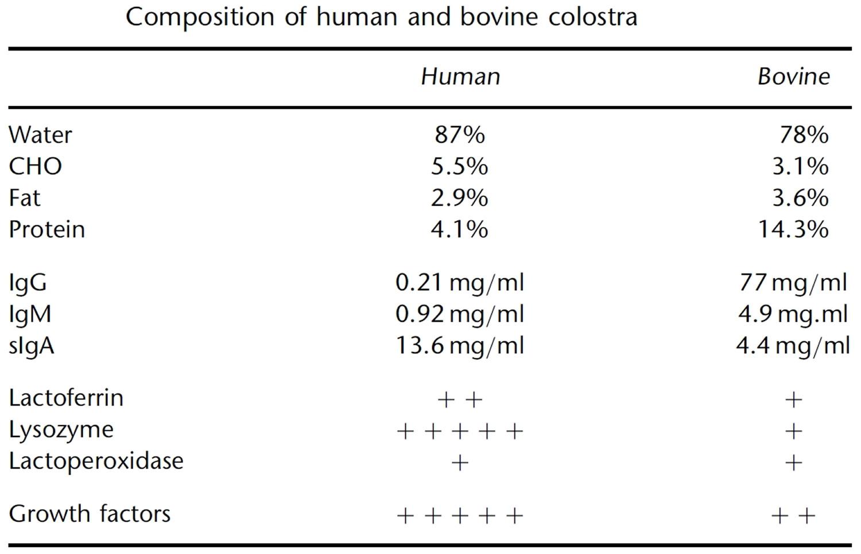 Colostrum Health Benefits Colostrum Supplement Side Effects