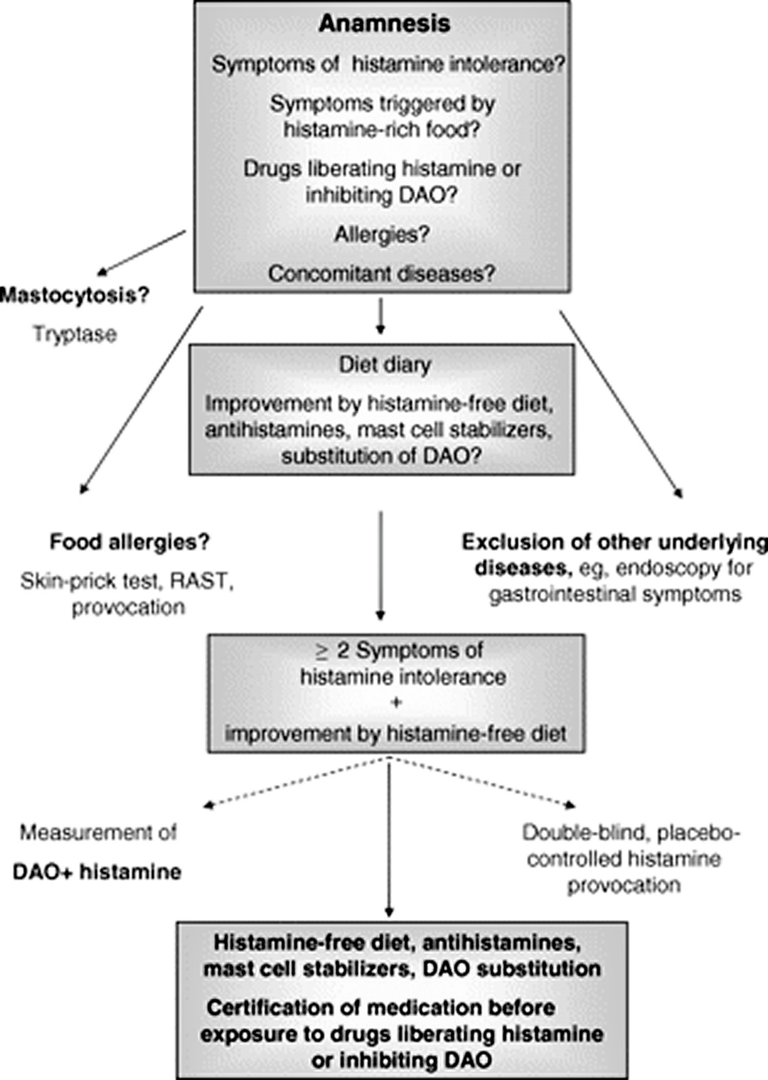 Diagnostic pathway for histamine intolerance