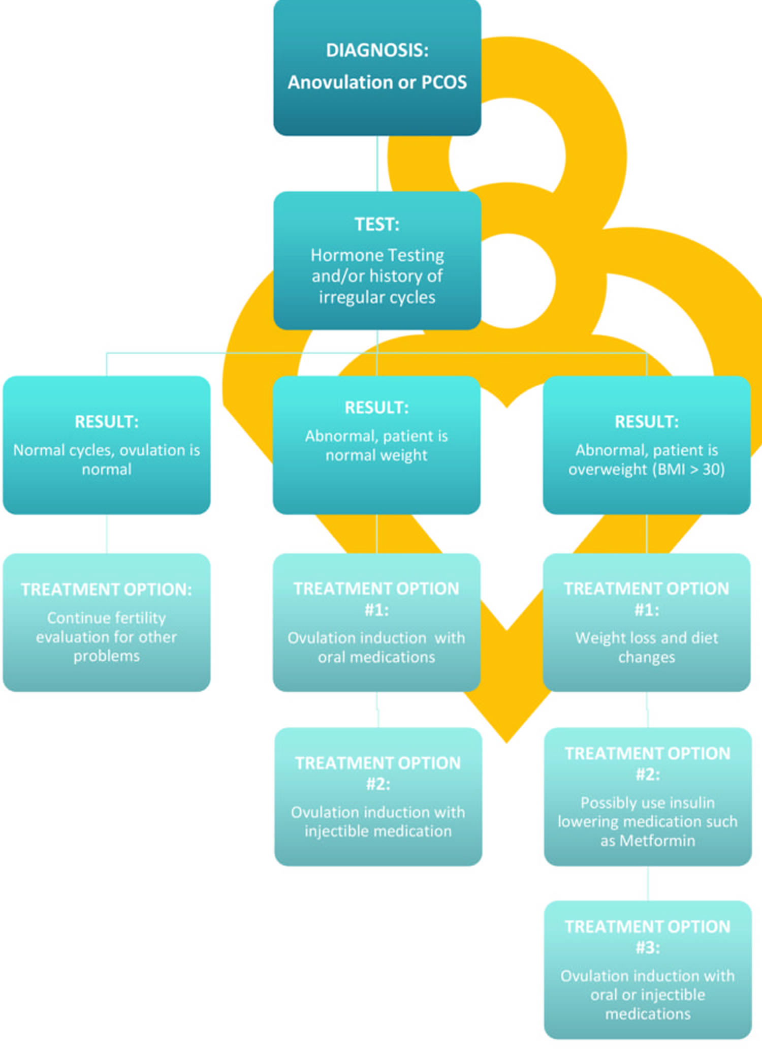 Getting Pregnant with PCOS Treatment Algorithm