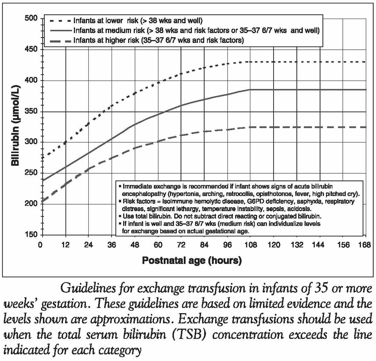 Guidelines for exchange transfusion based on infants age and total serum bilirubin concentration