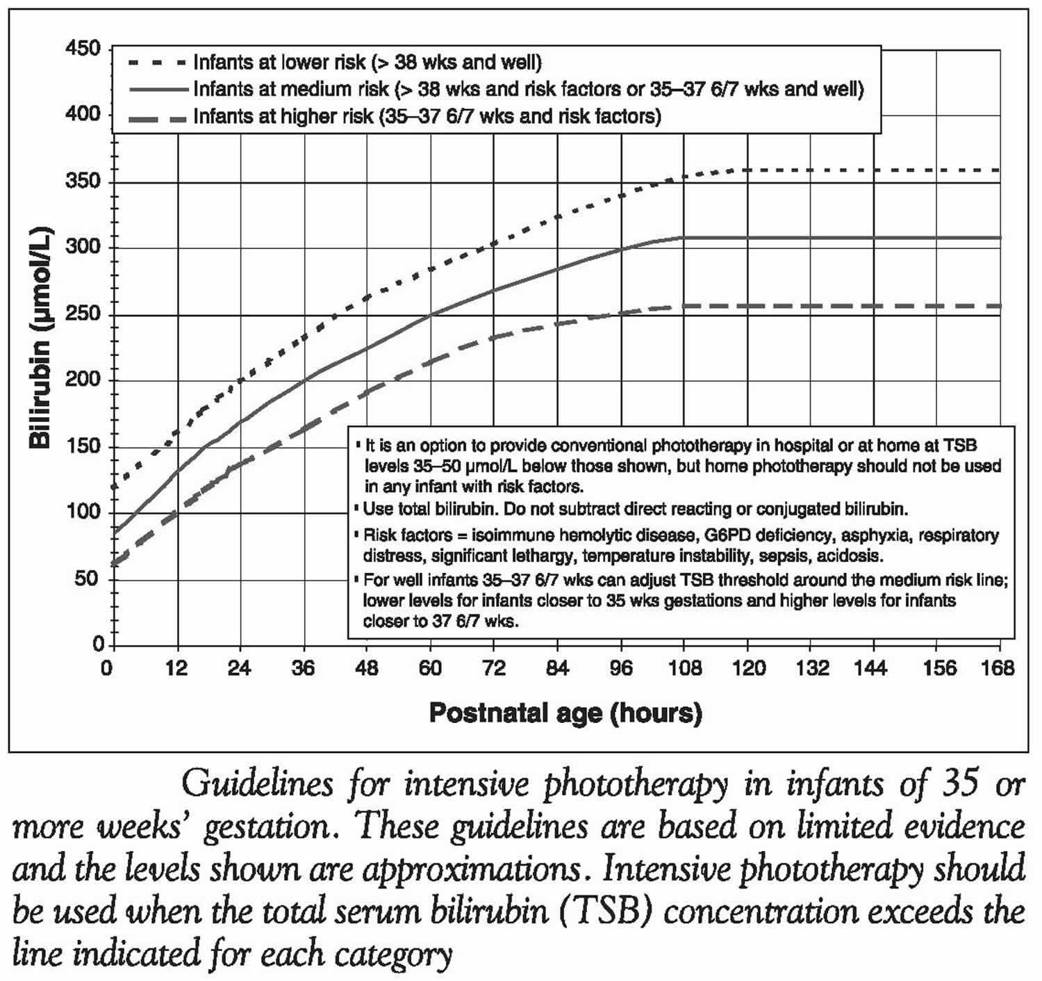 Guidelines for intensive phototherapy based on infants age and total serum bilirubin concentration