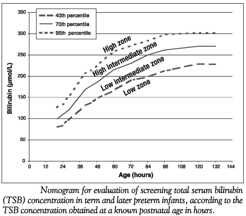 Total serum bilirubin concentration in newborns