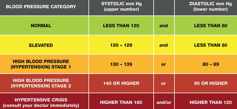 Malignant hypertension definition, causes, symptoms..