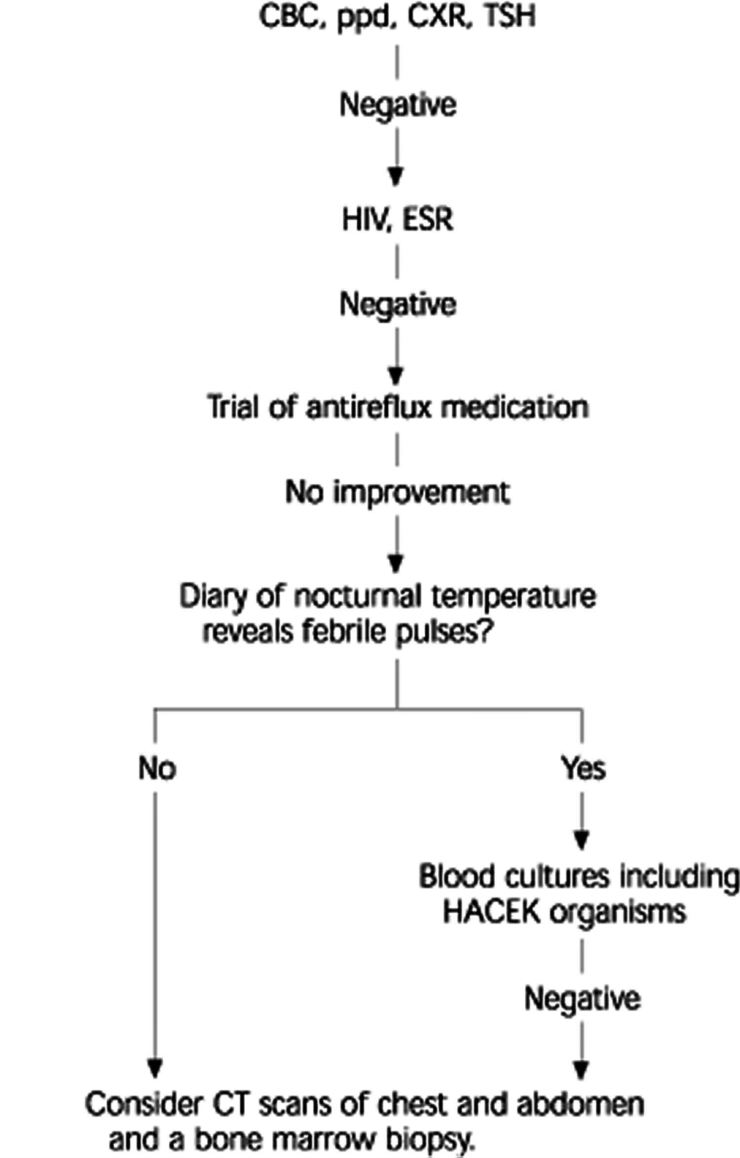 Ivermectin human dosage