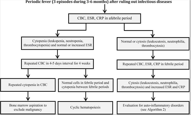 First step to diagnosing Periodic Fever